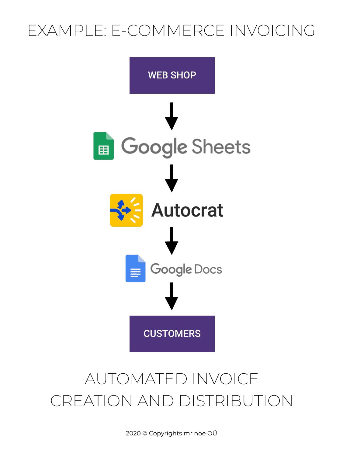 COMBINE AUTOCRAT AND GOOGLE DOCS API