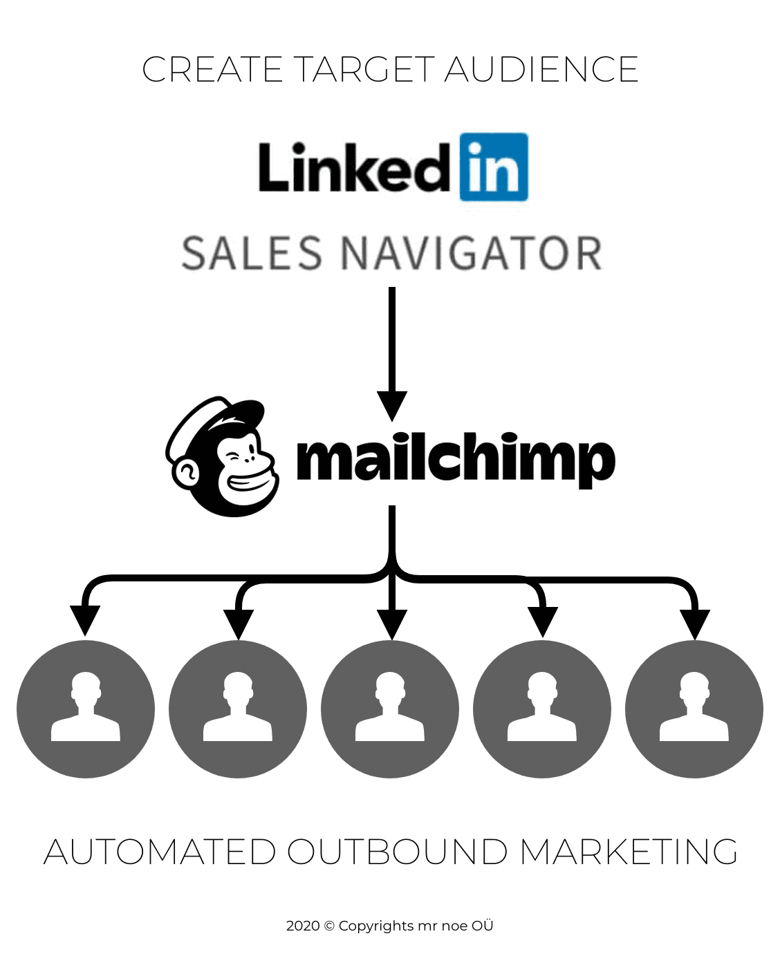 OUTBOUND MARKETING WITH MAILCHIMP