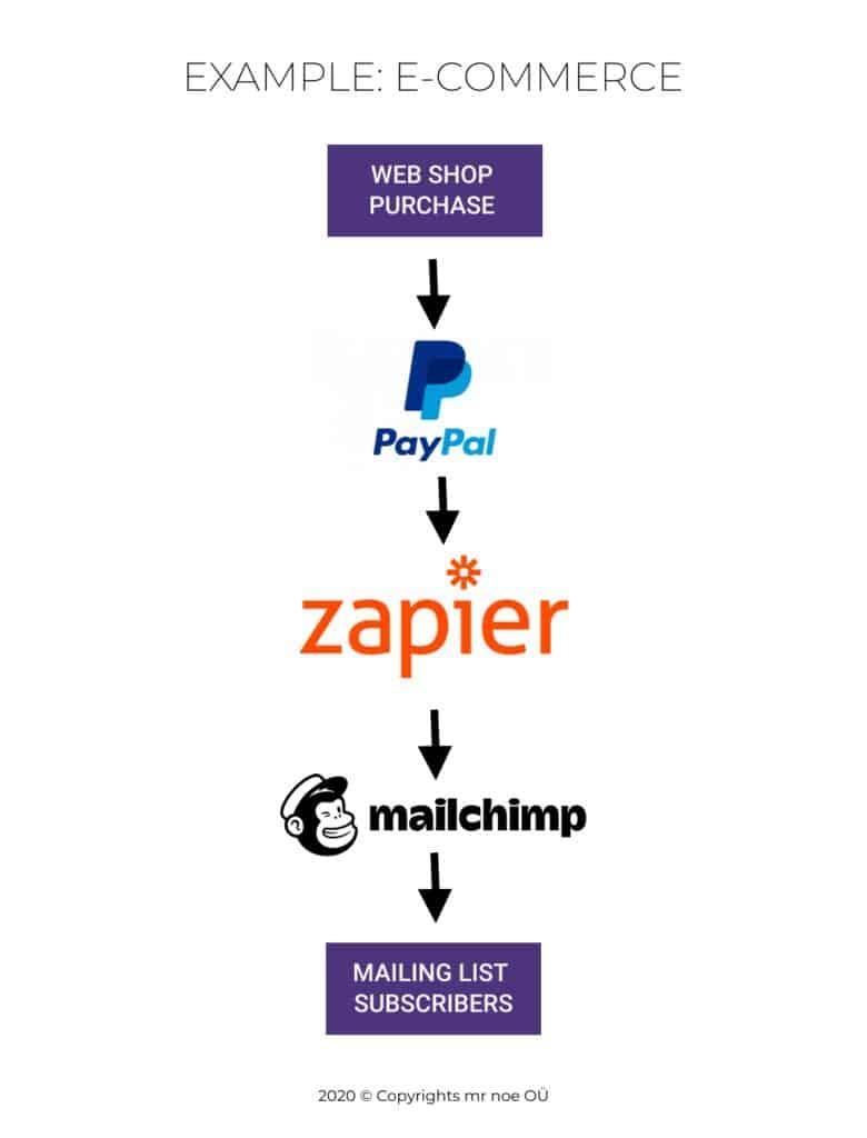 PayPal merchant transactions into MailChimp